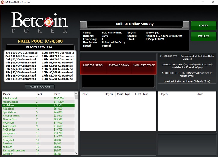 betcoin poker biggest tourney final ranking