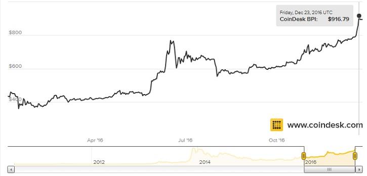 график стоимости биткоина в 2016 году