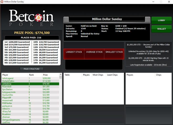 betcoin poker biggest prize final rankings