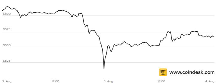 bitcoin graph august